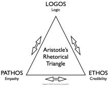 the-rhetorical-triangle