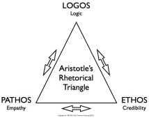 the-rhetorical-triangle